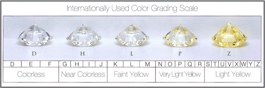 diamond color grading